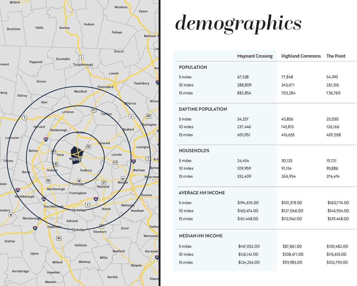 maynard-crossing-demographics